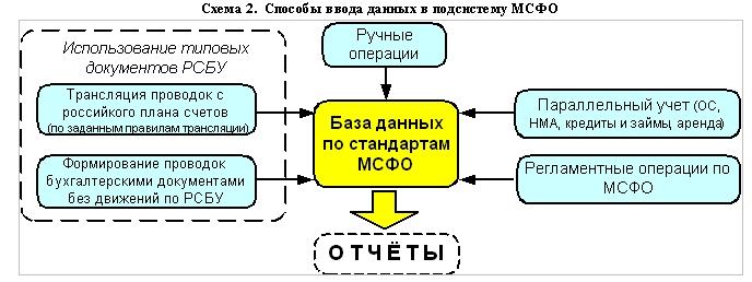мсфо, Управление Корпоративными финансами 8